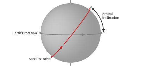 orbital_inclination