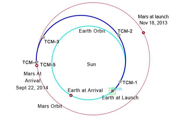 MAVEN_orbital_path_rev-fi